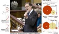 El PSOE bloquea a Rajoy y  prolonga crisis en España
