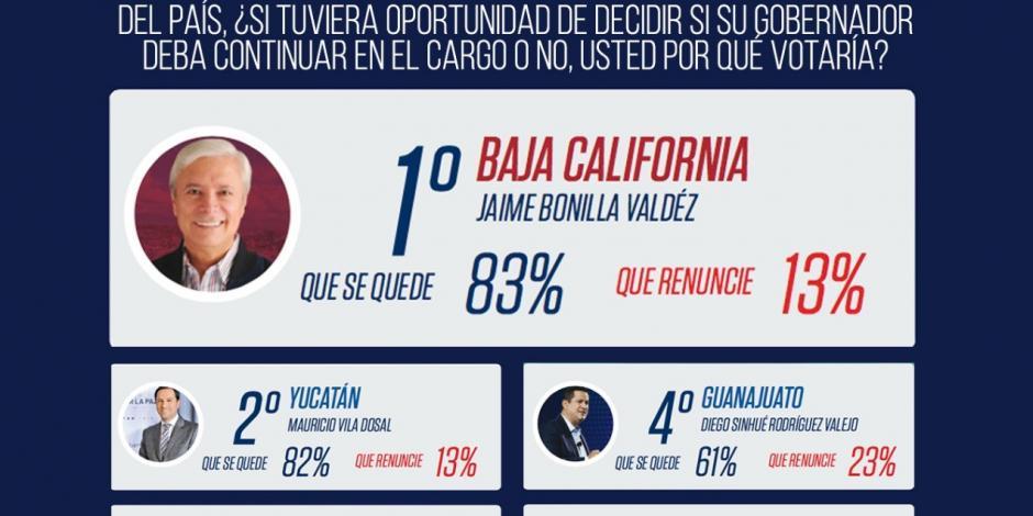 Encabeza Jaime Bonilla ranking en referéndum