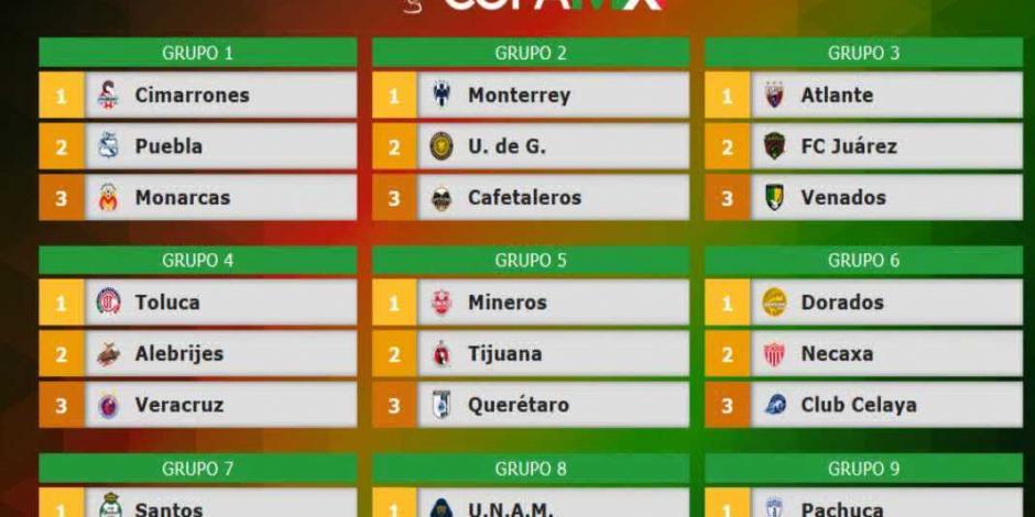 Ya se dieron a conocer los grupos de la Copa MX 2019