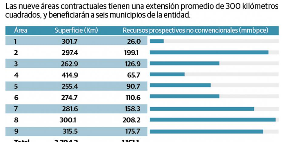 México licita por 1ª vez 9 áreas en campos no convencionales