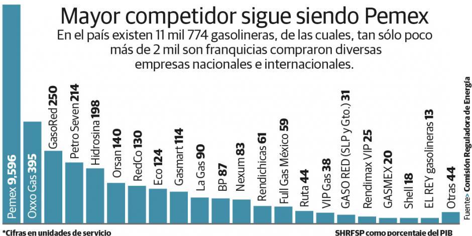 Repsol invierte 8 mmdp en gasolineras mexicanas