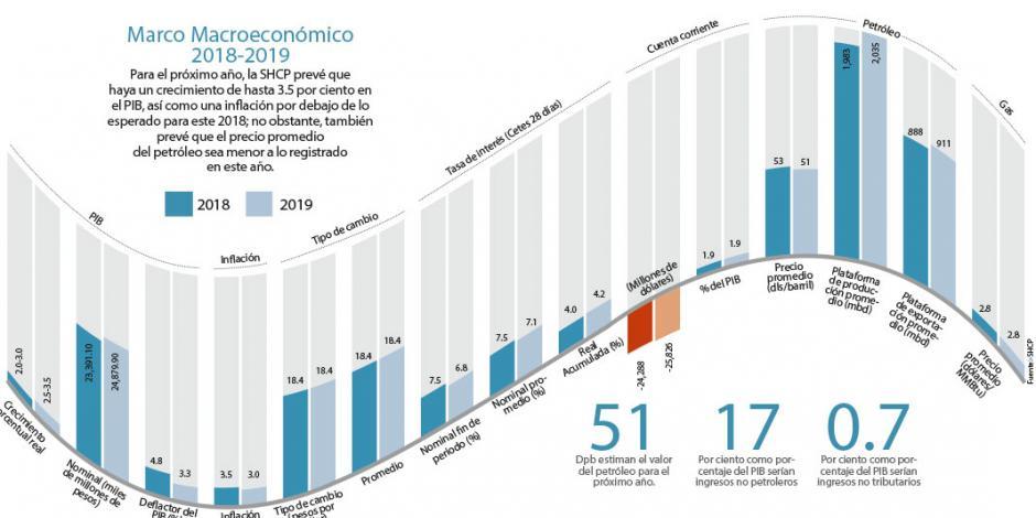 Hacienda prevé recorte al presupuesto de 12 mmdp en 2019