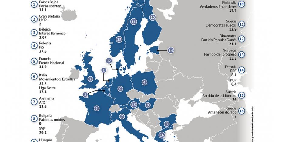 La eurofobia toma bríos en... el viejo continente