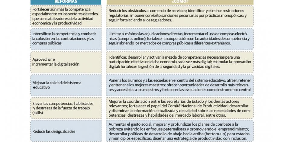 México debe emprender 2ª ola de reformas para avanzar: OCDE