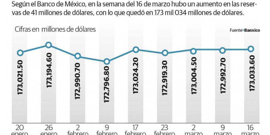 Aumentan 41 mdd semanales las reservas internacionales