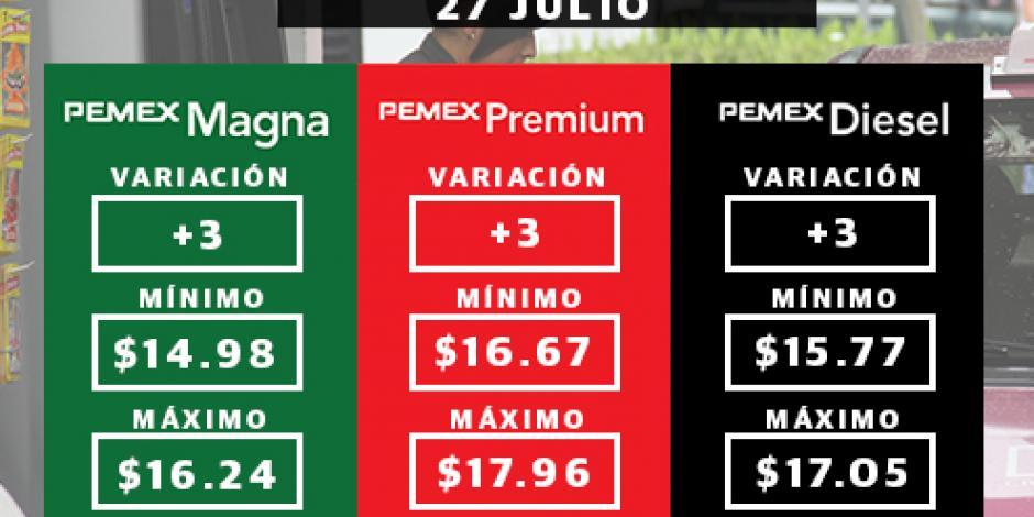 Suben 3 centavos los precios de gasolinas este jueves