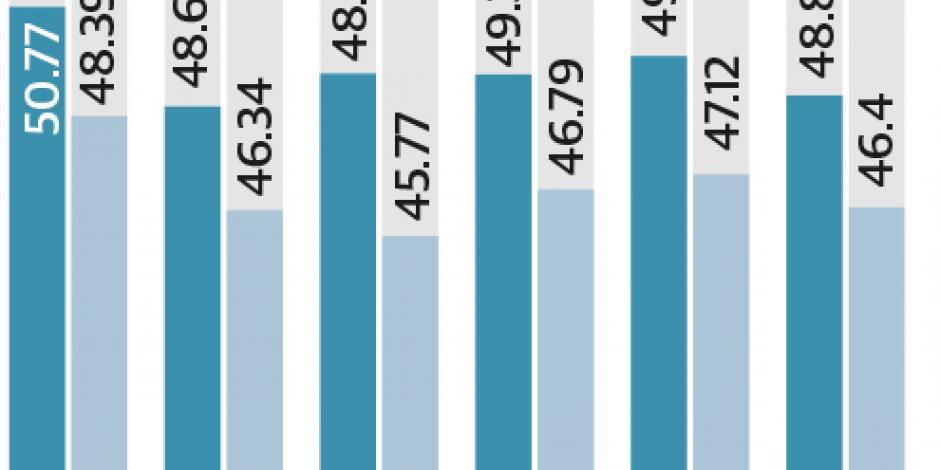 Petroprecios aumentan 3%; están en máximos de 8 meses
