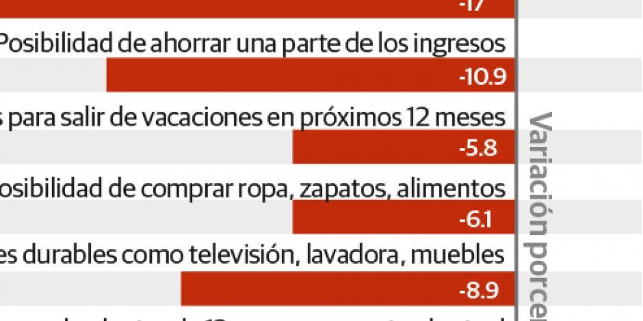 Confianza de mexicanos cae 6.8% por inflación, EU y tasas