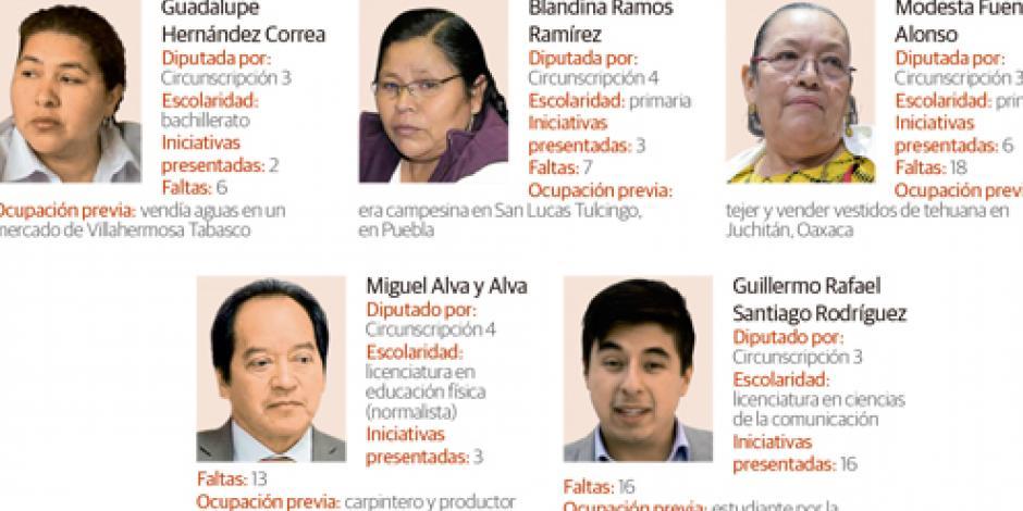 Diputados de Morena electos por tómbola, los menos productivos