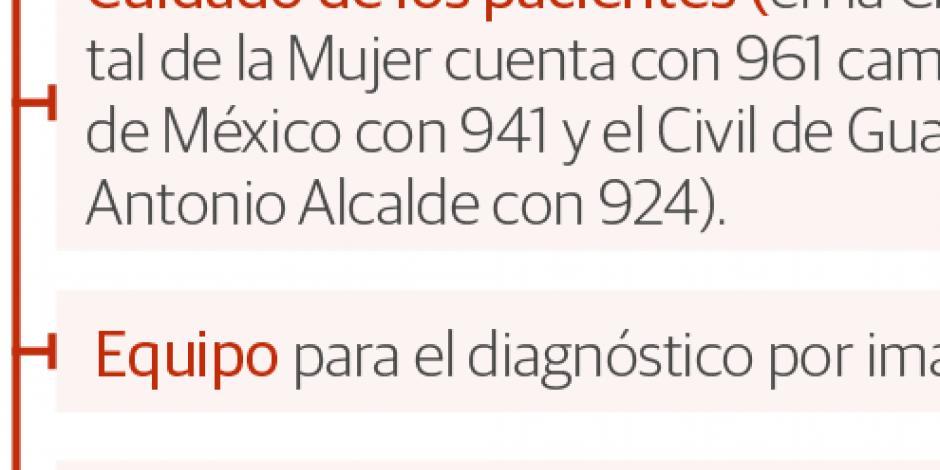 Hospital General, de la Mujer y de Guadalajara,  en ranking de los mejor  equipados en AL