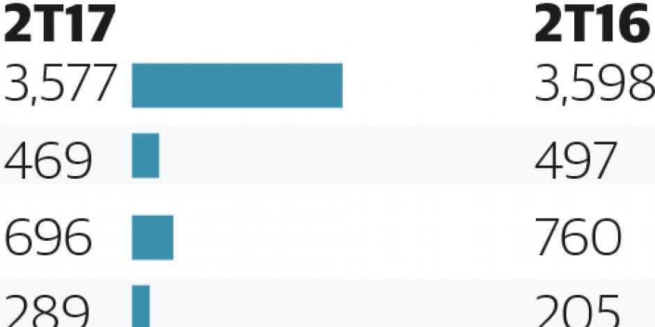Bajan 8% ganancias de Cemex pese a su mejor perfil de deuda
