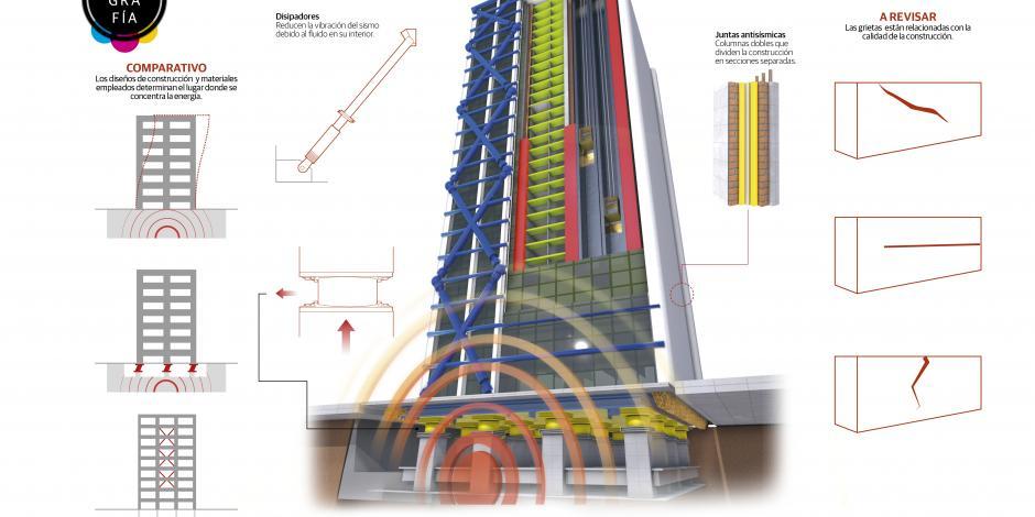 Tecnología de punta mantuvo en pie rascacielos de la CDMX