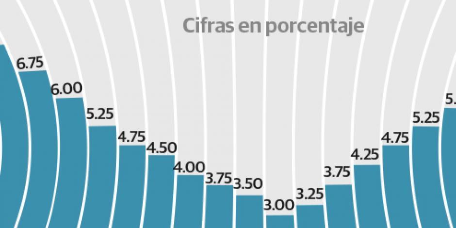 Banxico prevé prudencia con tasas ante elecciones