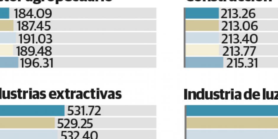Poder adquisitivo cae 1.05% en México; sexta baja del año