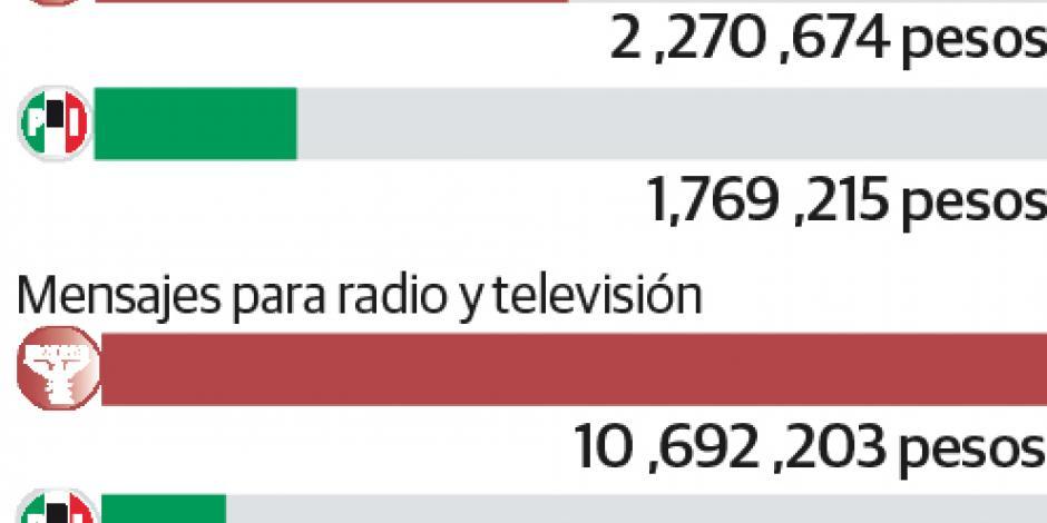 Gasta Morena más que el PRI en spots electorales