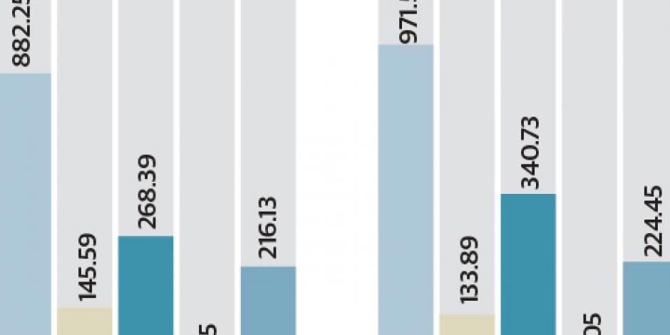 Por petroprecios, baja 12% la inversión energética global