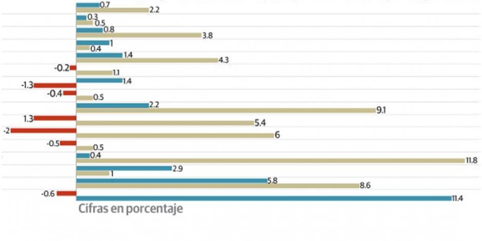 Confianza económica en México crece 2.2%