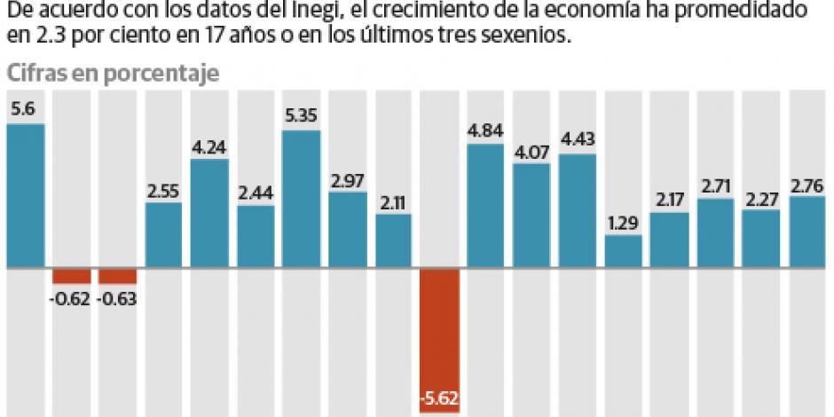 Lamenta IP aumento del 2.6% del PIB promedio en 24 años