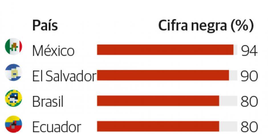 En México 1 de cada 10 delitos, sin denunciar