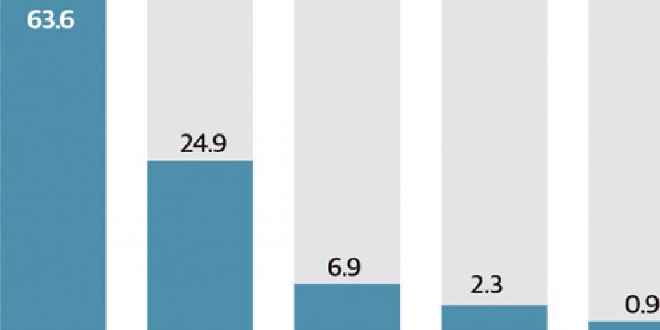 Suscriptores de Netflix, Claro Video... suben 26% en un año