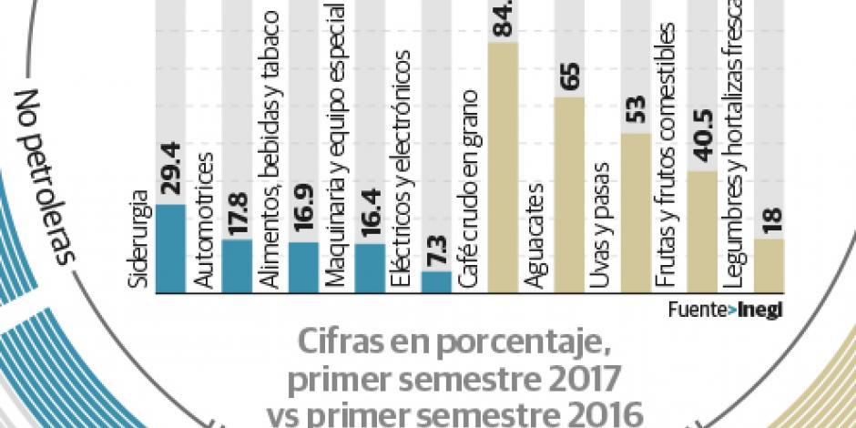 Exportaciones, en su mejor nivel en 6 años al cierre del semestre