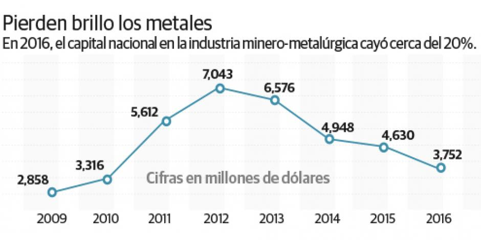 Inversionistas extranjeros ven poca atracción minera en México