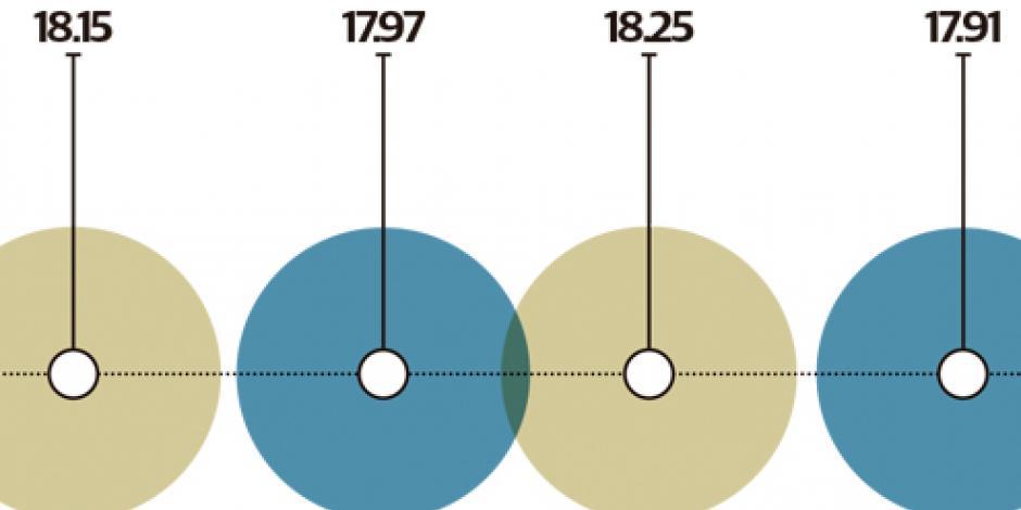 Peso avanza 0.65%, pese a falta de acuerdos en renegociación