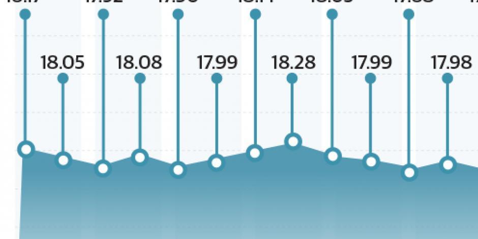 Fed impulsa al peso a su mejor nivel en los últimos 14 meses