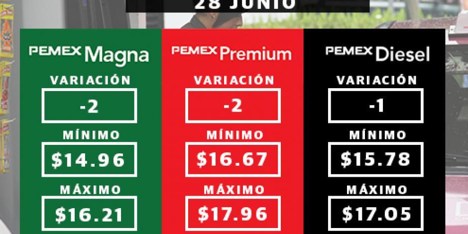 Bajan 2 centavos precios de las gasolinas este miércoles