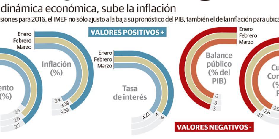 IMEF baja previsión del PIB a 2.4%, por ajuste al gasto