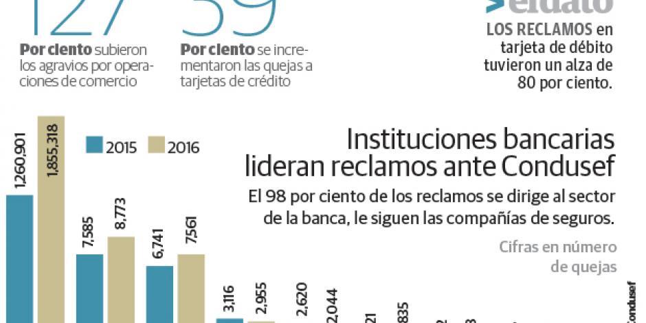 Repunta 47% el reclamo de clientes contra los bancos