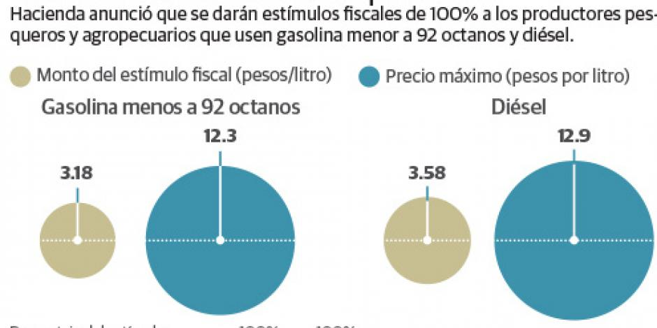 SHCP da estímulo fiscal para uso de gasolina en agro y pesca