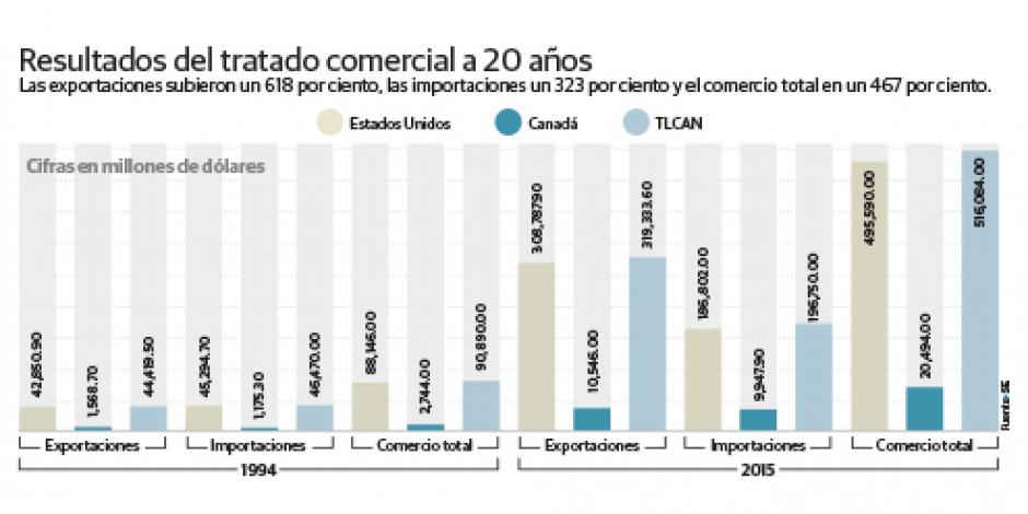 México será protagonista del Siglo XXI por TLCAN
