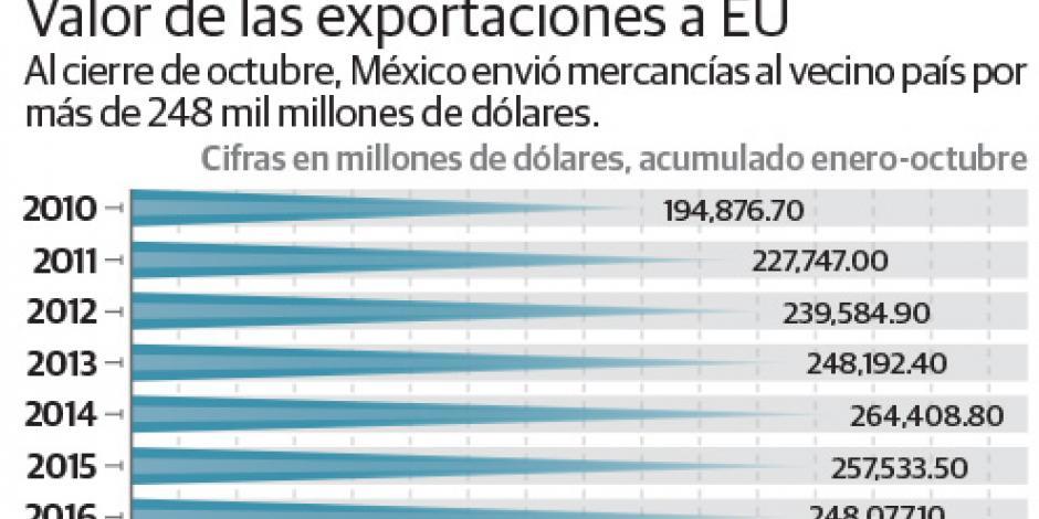 Prevé IP que con la renegociación del TLC, México crezca hasta 3%