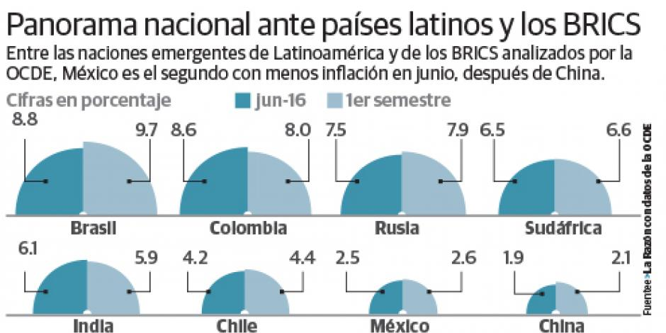 México, entre las economías emergentes con menor inflación.