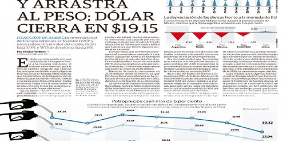 Cae petróleo y arrastra al peso; dólar cierra en $19.15
