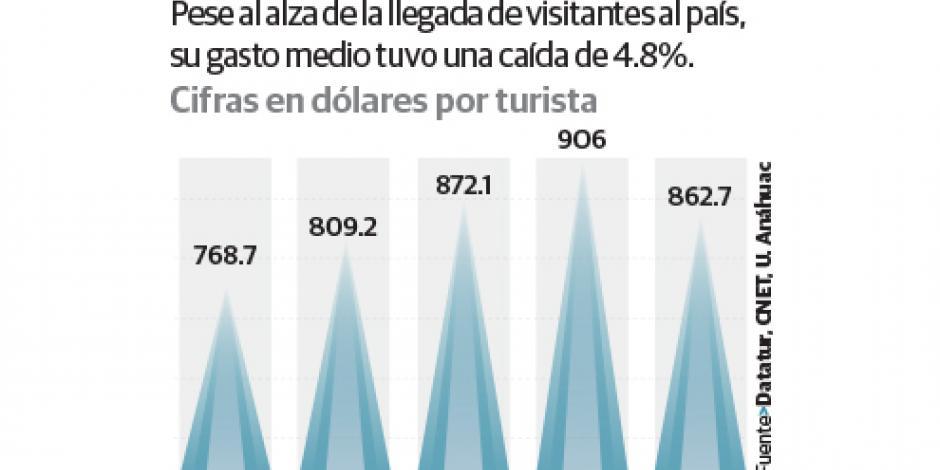 Inercial, el 70% de ingresos turísticos