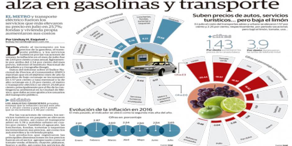 Repunta inflación a 2.65% por alza en gasolinas y transporte