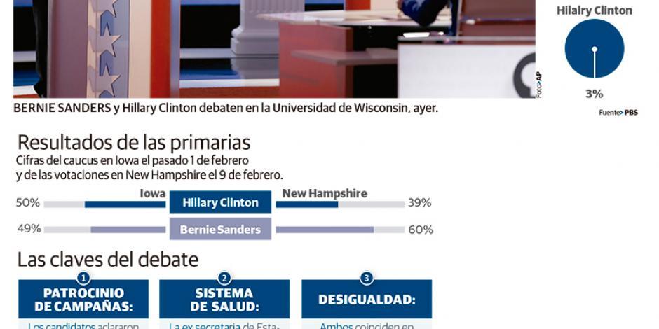 Por segunda vez en 2 días, Clinton pierde