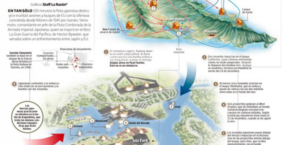 La ofensiva de 2 horas que arrasó Pearl Harbor