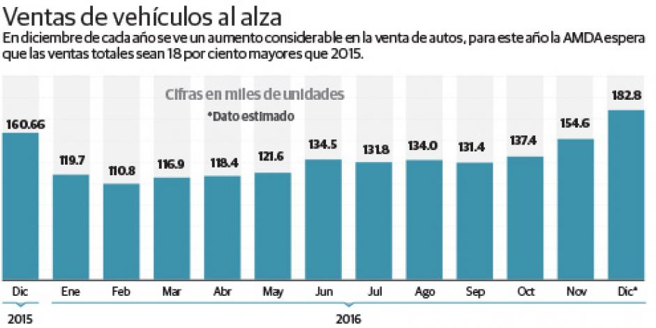 Venden en México 1.5 millones de autos en 2016; cifra histórica