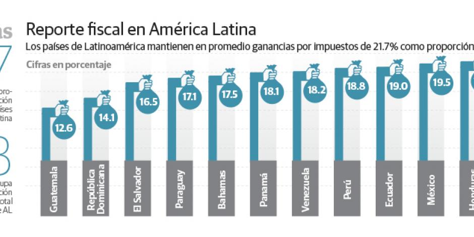 México recauda 19% del PIB;  menor al promedio de la OCDE