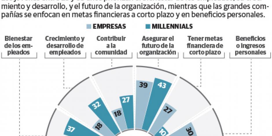 Retener a jóvenes talentos,  actual reto de las empresas