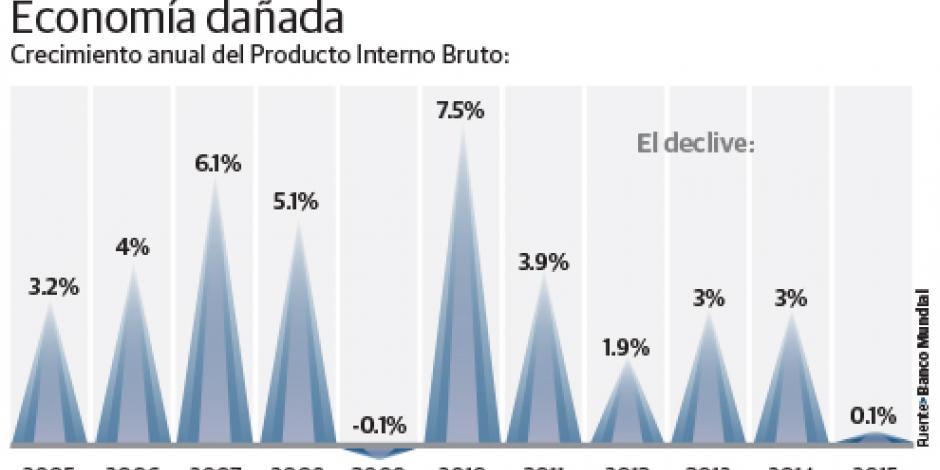 Recesión y su partido sepultan a Rousseff
