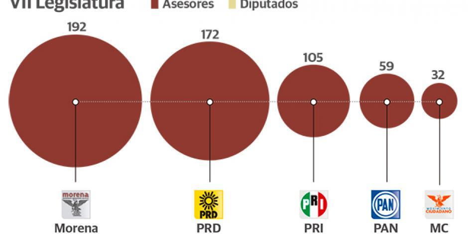 Justifican Morena y PRD alza de 59% en asesores