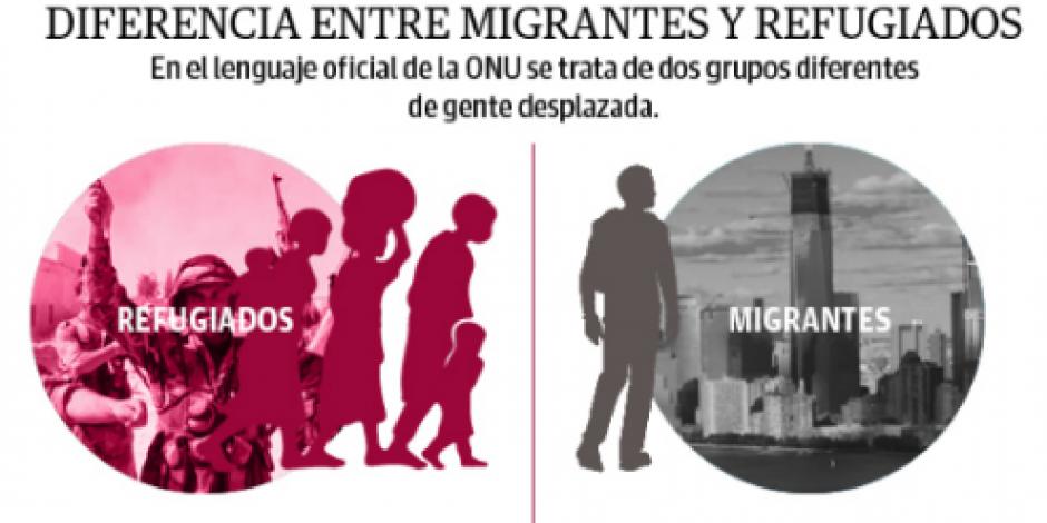 Visualización: ¿Cuál es la diferencia entre migrantes y refugiados?