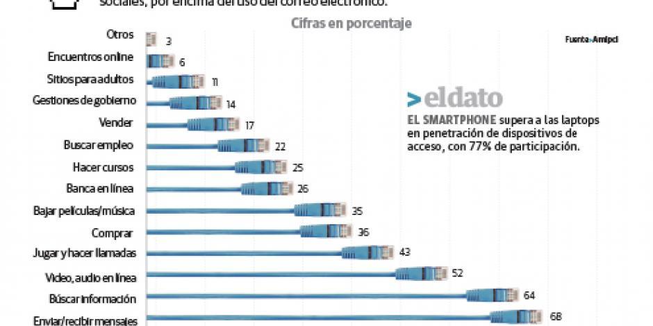 Los mexicanos pasan la tercera  parte del día pegados a Internet