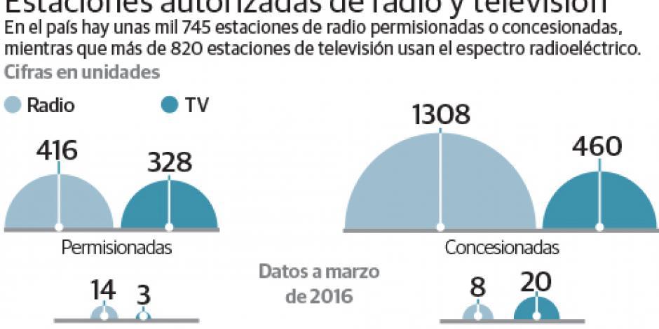 IFT amplía concesión de TV digital a UNAM