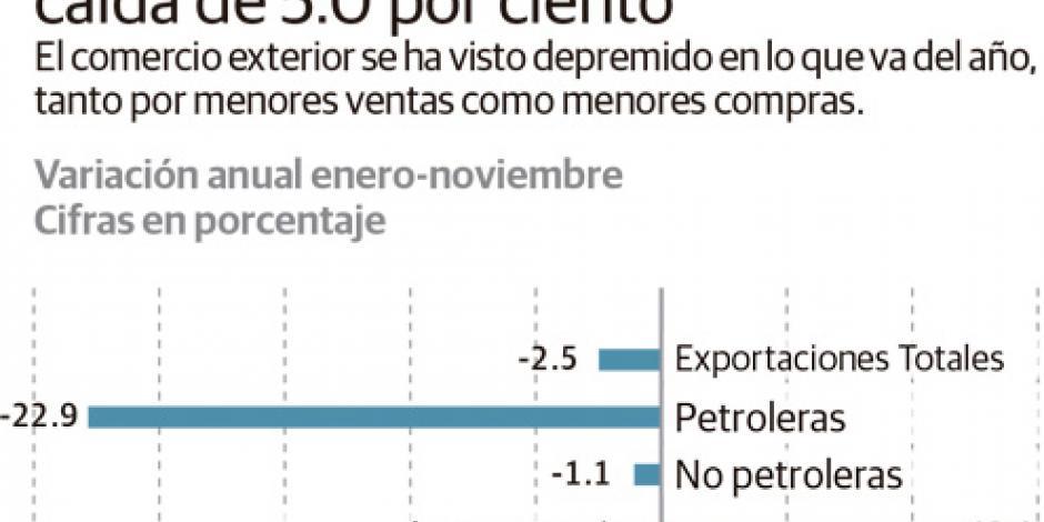 Alcanza comercio exterior un déficit de 13 mmdd en 11 meses