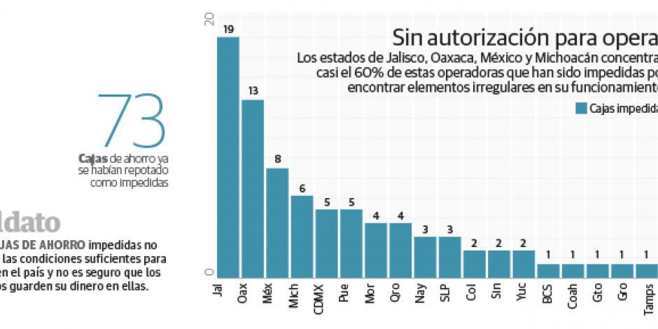 """Superan las cajas de ahorro """"patito"""" a las 147 reguladas"""